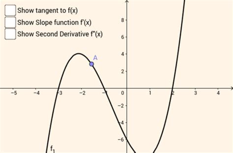 Tangent, Derivative and Second Derivative to a cubic